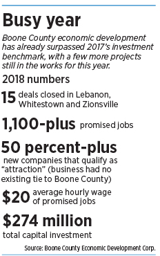 Boone County has more jobs, few workers - Indianapolis Business Journal
