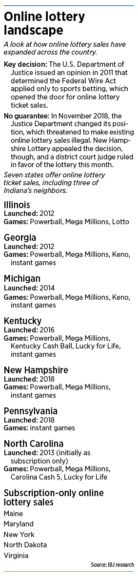 Hoosier Lottery To Explore Online Games Indianapolis Business Journal
